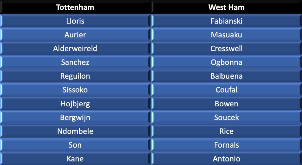 Tottenham vs West Ham lineups