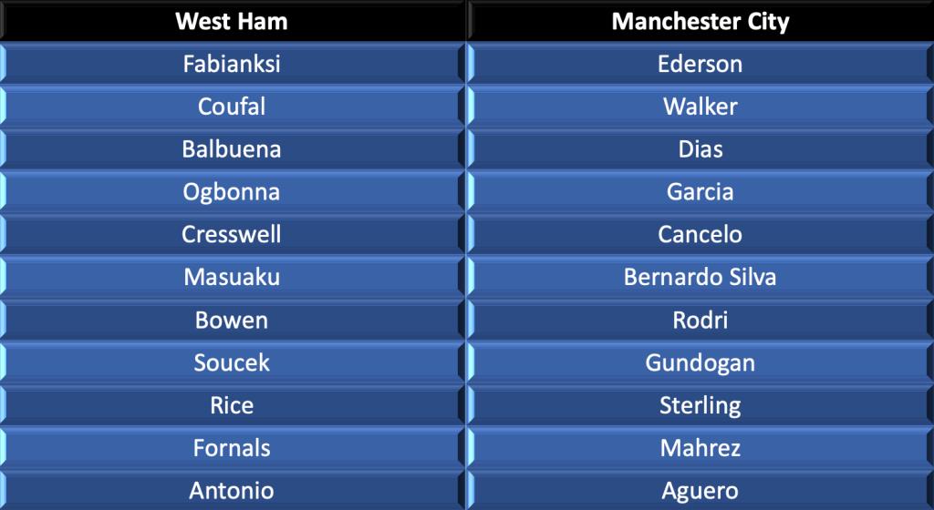 West Hams vs Manchester City lineups