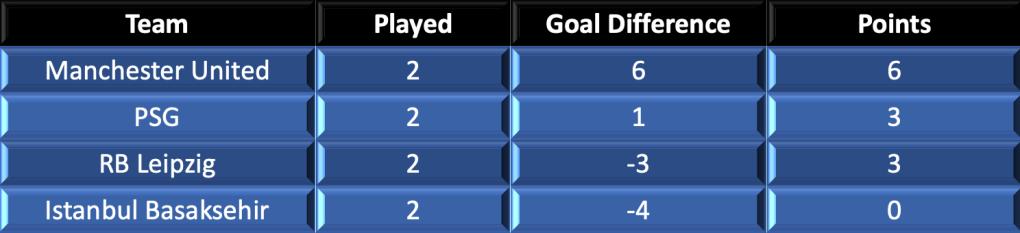Group H Standings