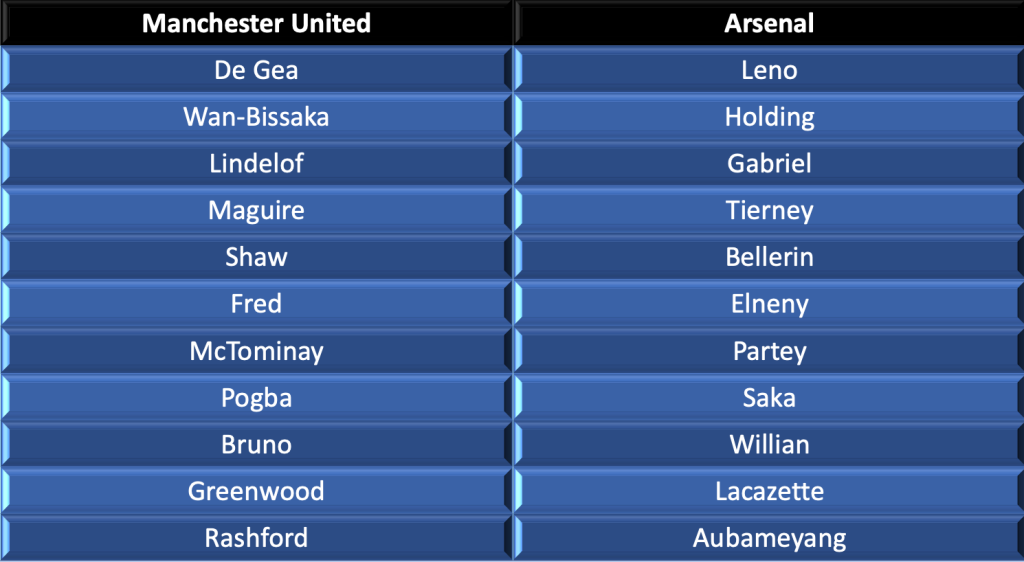 Manchester United vs Arsenal lineups