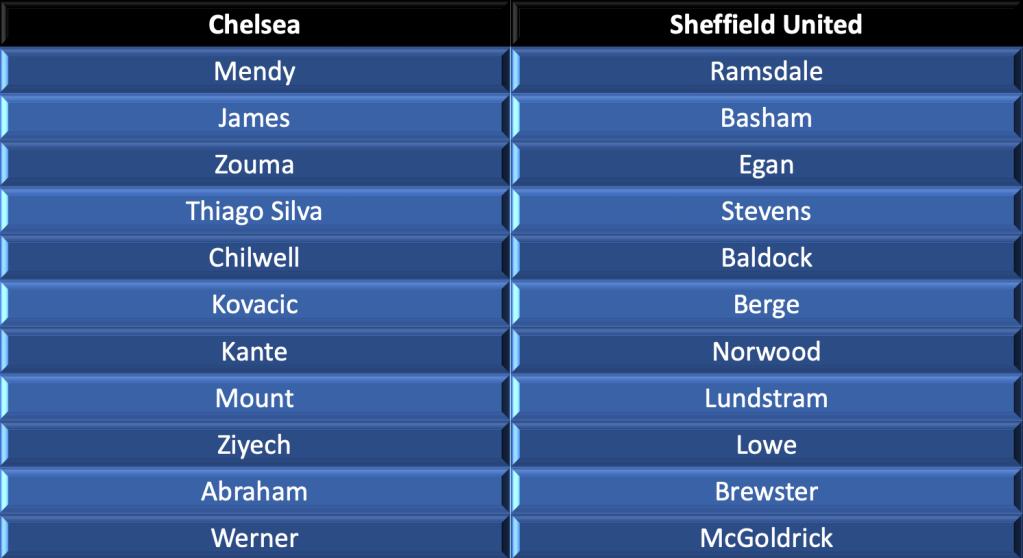 Chelsea vs Sheffield United lineups